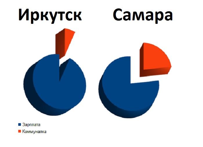 Сколько платят за коммунальные услуги жители России: сравнительная таблица